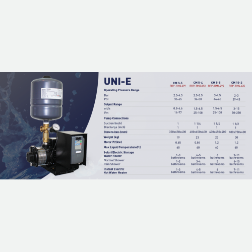 GRUNDFOS VARIABLE SPEED BOOSTER PUMP UNI-E CM5-4 (CMBE5-62)